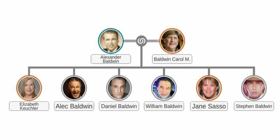 This image has an empty alt attribute; its file name is Alec-Baldwin-Family-Tree.jpeg